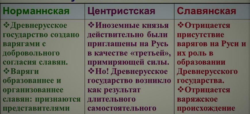 Происхождение древнерусского государства. Курсовая работа (т). История. 2013-06-21