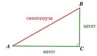 Теорема Пифагора и способы её доказательства   Учебно-методический материал по геометрии (8 класс) на тему:    Образовательная социальная сеть