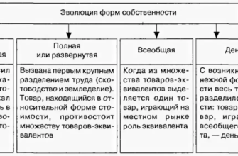 Собственность и ее формы. Реферат. Основы права. 2012-11-08