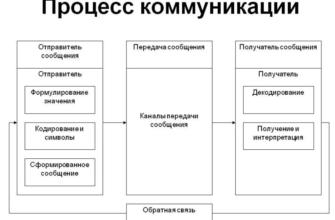 Коммуникации в процессе управления. Реферат. Менеджмент. 2009-01-12