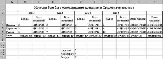 Реферат: Редактор электронных таблиц Excel -