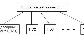 реферат найти Современные многопроцессорные вычислительные системы