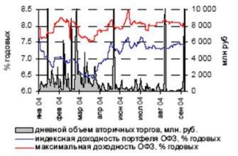 Реферат: Виды российских государственных ценных бумаг -