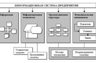 Курсовая работа: Использование информационных технологий в управлении -