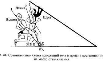 """СРОЧНО ДАЮ 55 БАЛЛОВ ДОКЛАД Обучение технике прыжка в длину с разбега способом """"согнув ноги"""" - Школьные"""
