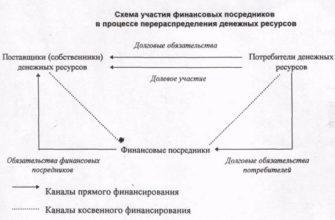 РЕФЕРАТ по дисциплине «Корпоративная социальная ответственность» на тему «Определение социальных инвестиций» | Kursak.NET