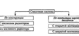 Система охлаждения автомобиля : Реферат : Промышленность, производство