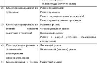 Реферат: Условия существования рынка в России в современных условиях хозяйствования -