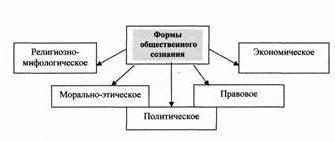 Сознание и самосознание как предмет исследования психологии, Курсовая работа