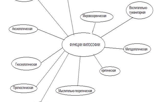 Проблема научности философии. Реферат. Философия. 2009-01-12