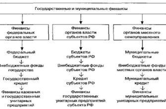 Реферат: Содержание Введение Вопросы: Сущность и функции государственных и муниципальных финансов > Государственная финансовая система -