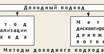 Подходы к оценке количества информации