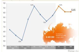 Таможенные органы РФ и их функции. - реферат, курсовая работа, диплом, 2017