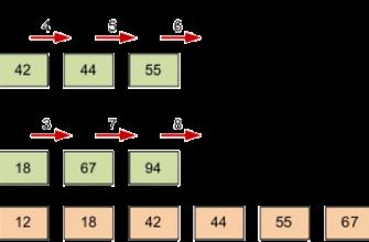 Введение, Алгоритм сортировки слиянием - Сортировка слиянием