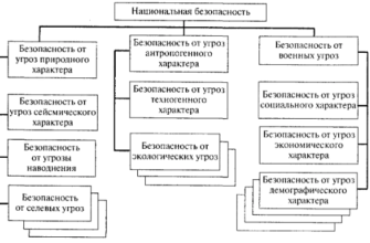 Проблемы экономической безопасности в современной экономике. Курсовая работа (т). Эктеория. 2015-01-01