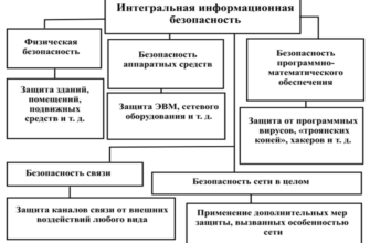 Анализ угроз информационной безопасности - SearchInform