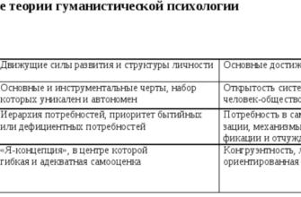 Гуманистическая модель в социальной работе - 1.doc
