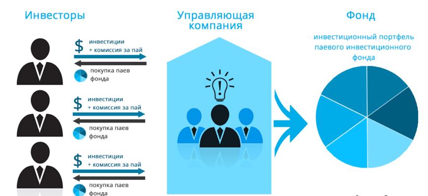 Доверительное управление ценными бумагами - Банковское дело - KazEdu.kz
