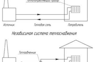 реферат найти 100-летняя история и будущее теплофикации и централизованного теплоснабжения России