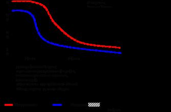 Сущность показатели и основные типы воспроизводства населения.