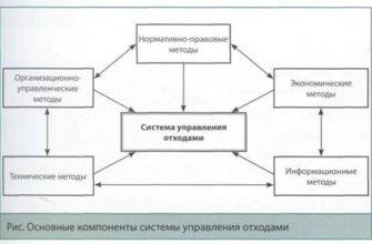 Правовое регулирование обращения с отходами производства и потребления. Реферат. Основы права. 2011-10-27