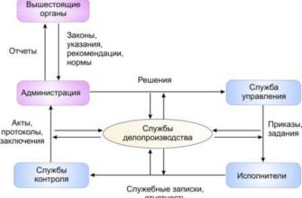 Курс лекций по Делопроизводству - реферат