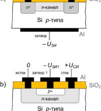 Реферат: Принцип действия полевого транзистора -