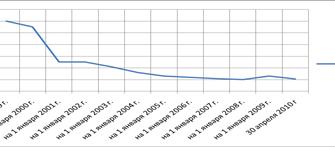 Инструменты денежно-кредитной политики. Курсовая работа (т). Банковское дело. 2011-01-27