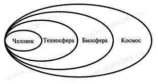 Негативные факторы техносферы, их воздействие на        человек, техносферу и природную среду