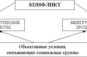 Межличностные отношения в различных группах и коллективах, Реферат