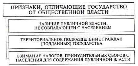 Политическая и государственная власть. Реферат. Гражданское право. 2010-08-04