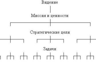 Реферат: Взаимодействие органов государственного и муниципального управления