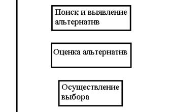 Дипломная работа: Организация процесса принятия управленческих решений на предприятии -