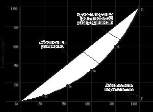 Реферат: Неравенство доходов населения и бедность -
