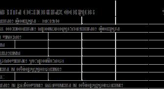 Реферат: Основные фонды предприятия – экономический потенциал производства, их характеристика и проблемы совершенствования. Скачать бесплатно и без регистрации