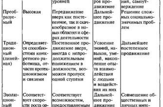 Подготовка и повышение квалификации персонала организации. Курсовая работа (т). Менеджмент. 2013-03-04