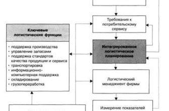 Модели экономических систем: американская, шведская, японская - характеристика, преимущества и недостатки