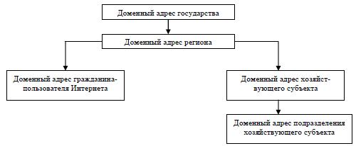 Реферат: Аппаратное обеспечение компьютера - Информатика программирование