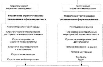 """Изучение применения инструментов стратегического анализа макроокружения, микроокружения и системного анализа на примере компании с стратегическим подходом к управлению ОАО """"Роснефть""""."""