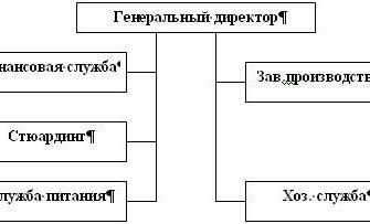 Механизм проектирования организационных систем. Курсовая работа (т). Менеджмент. 2013-02-07