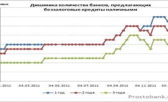Потребительское кредитование в России. Курсовая работа (т). Банковское дело. 2013-06-08