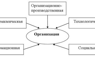 Теория управления в здравоохранении