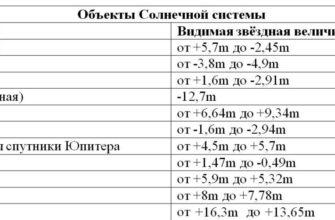 Характеристика звезд, Светимость, Температура, Спектры звезд - Что такое звёзды
