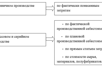 курсовая работа - Учет и инвентаризация незавершенного производства.
