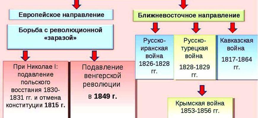 Реферат: Внешняя и внутренняя политика Николая I