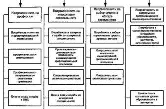 Специфика методов социально-психологической диагностики личности, Социальная психология - Курсовая работа
