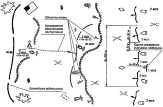 Мотострелковый взвод в наступлении, Контрольные вопросы - Общая тактика