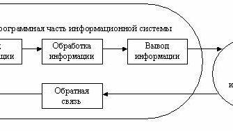Информационная система. Структура ИС.