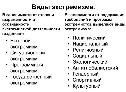 Типы и характер террористических актов