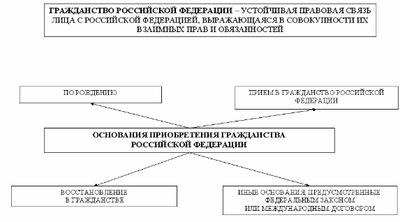 Правовое положение иностранных граждан. Курсовая работа (т). Основы права. 2013-06-20